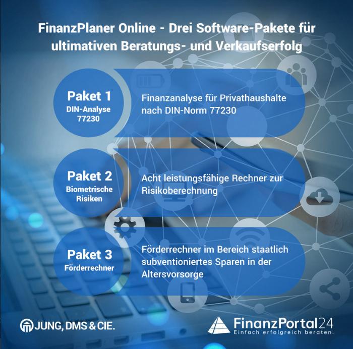 Finanzplaner - FinanzPortal24 kostenfreier Testzugang