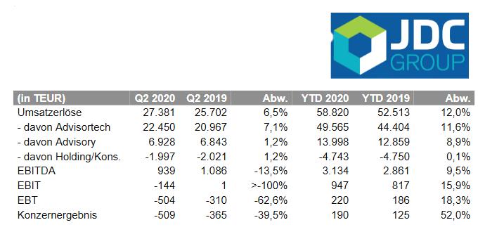 Kennzahlen des zweiten Quartals und des ersten Halbjahres 2020